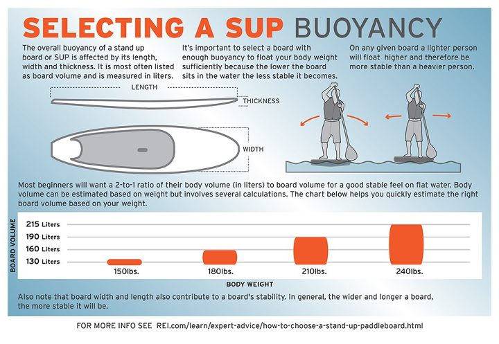 Kayak and Canoe Buoyancy should be top-of-mind when you are selecting a stand up paddleboard.