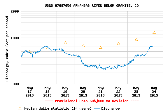 Kayak and Canoe The Ark Valley's starting to look pretty good right about now. CKS PaddleFest kicks off today, and the river is spiking. 793cfs - and counting.
